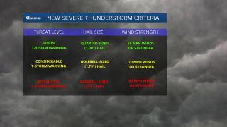 New Severe Thunderstorm Criteria