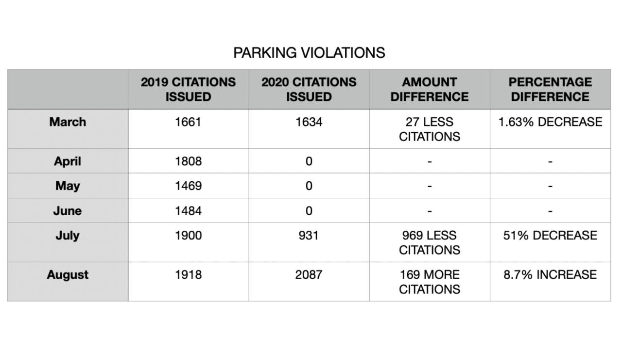 ParkingViolationsTable-Tampa.png