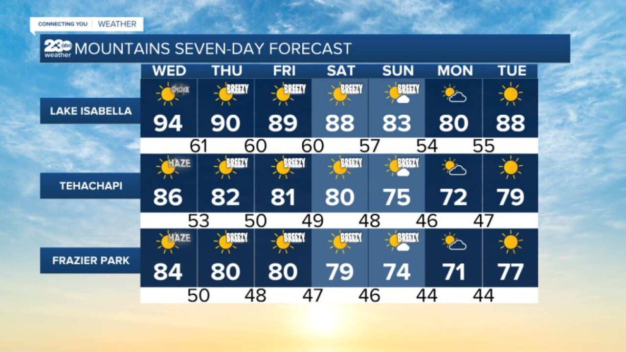 Mountains 7-day forecasts 9/15/2021