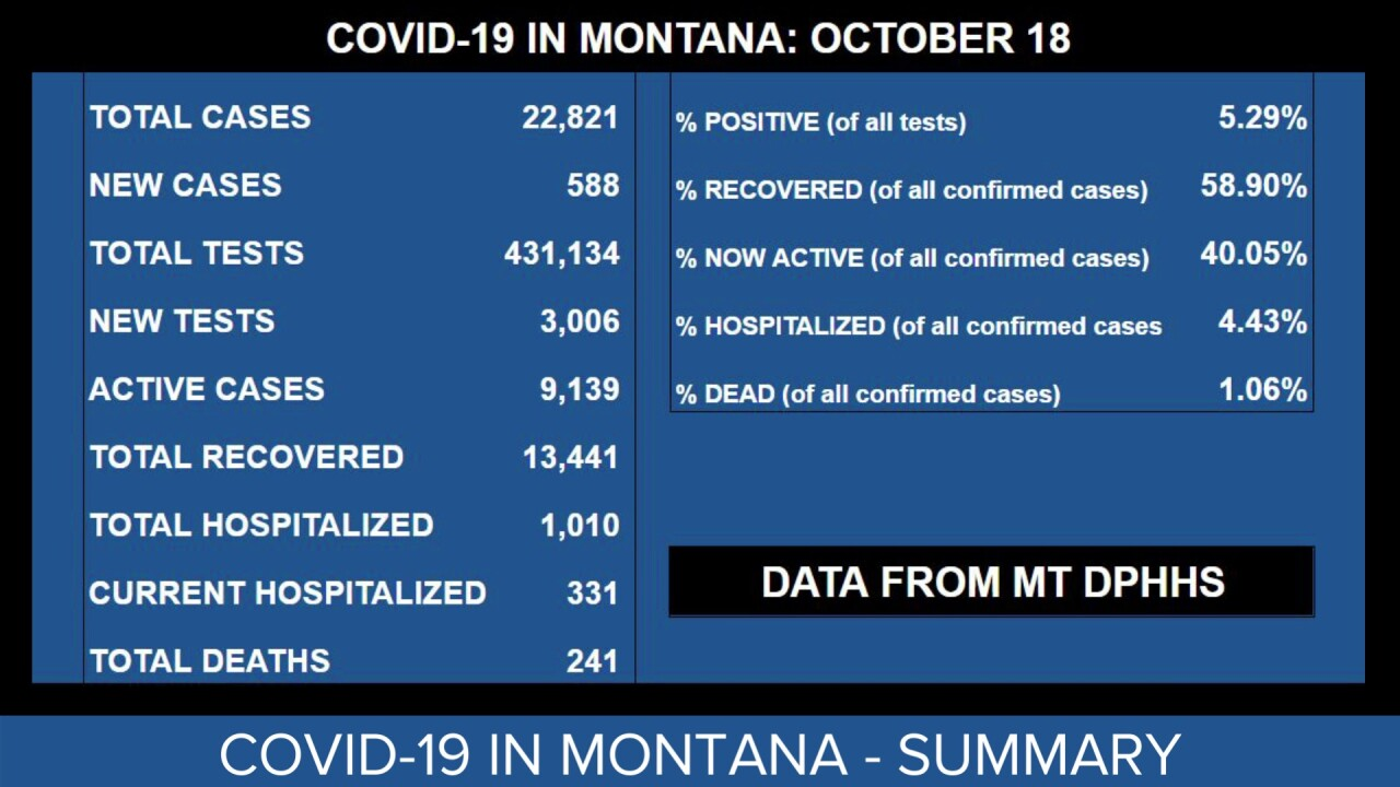 COVID in Montana as of October 18