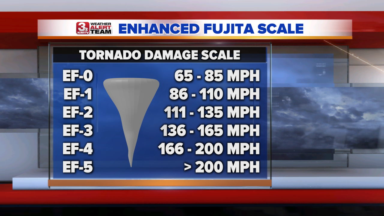 EF Scale.png