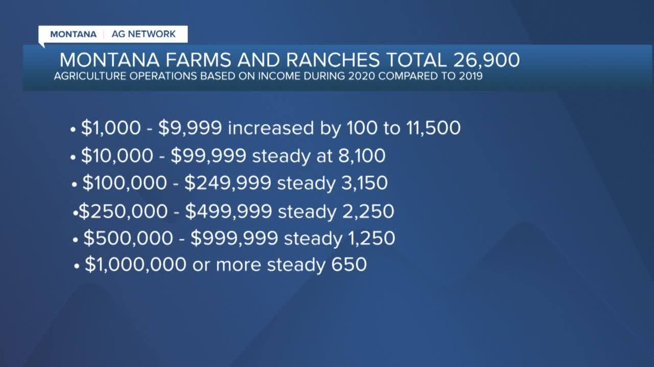 Montana Ag Network: Small increase in farm and ranch operations