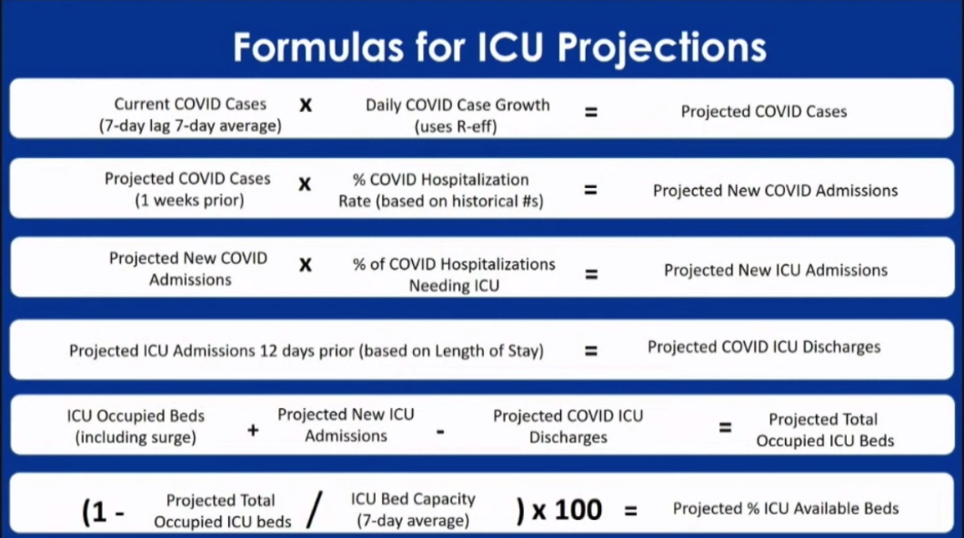 Formulas for ICU Projections