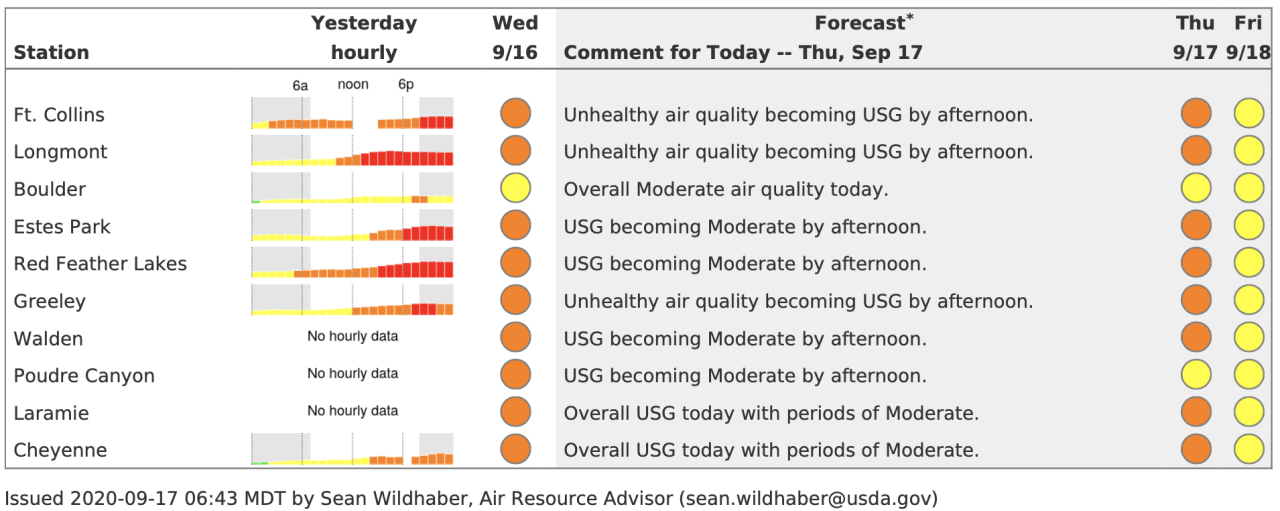 Cameron Peak Fire air quality index_Sept 17 2020