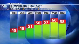 Warming trend in store through next week