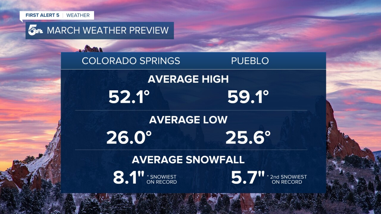 March Weather Preview