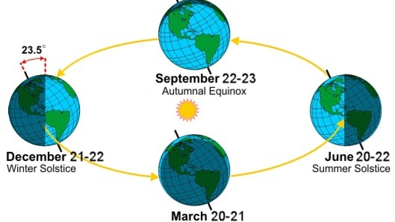 The Autumnal Equinox explained