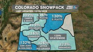Colorado Snowpack - 12/10/19
