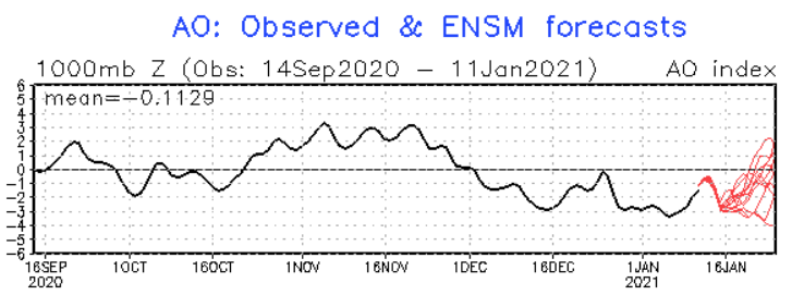 Arctic Oscillation Showing A Spread Of Possibilities