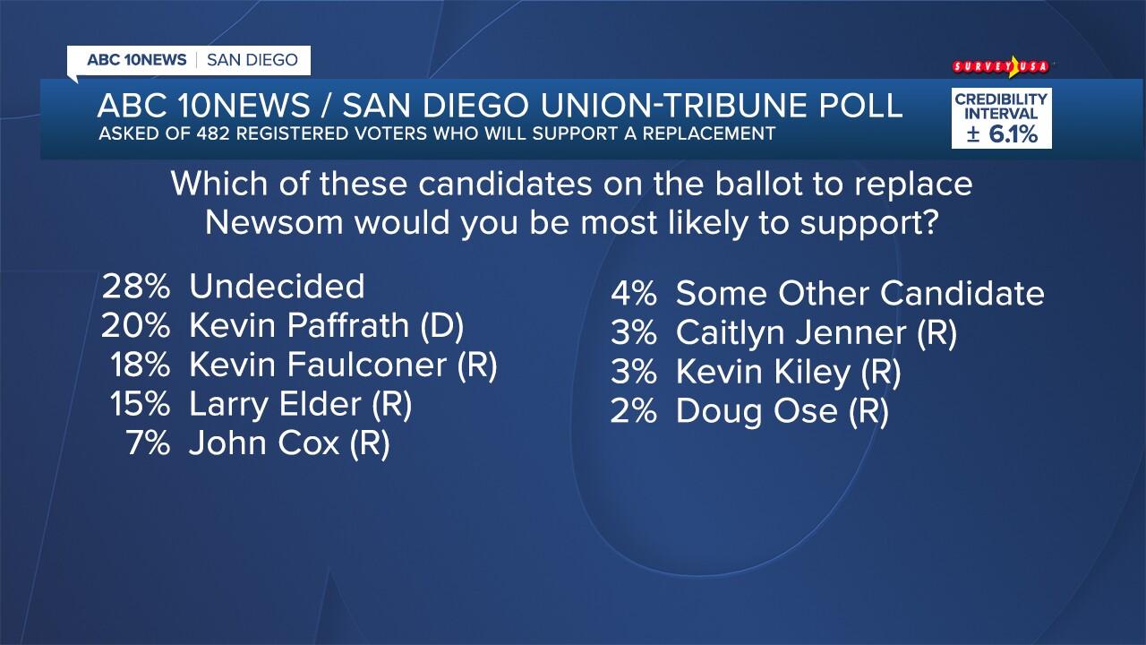 FS_Newsom Poll_03.jpg