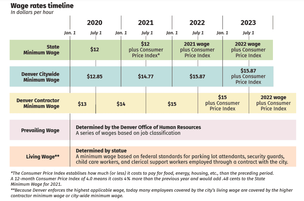 Calendario de aumento de salario mínimo de Denver