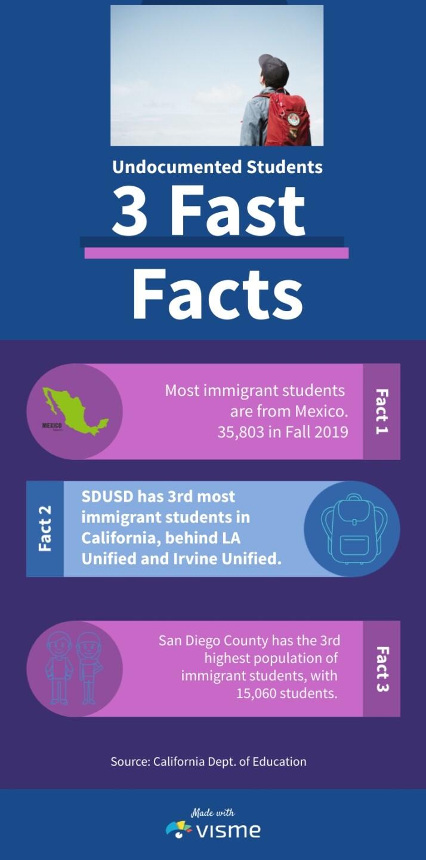 Immigrant students