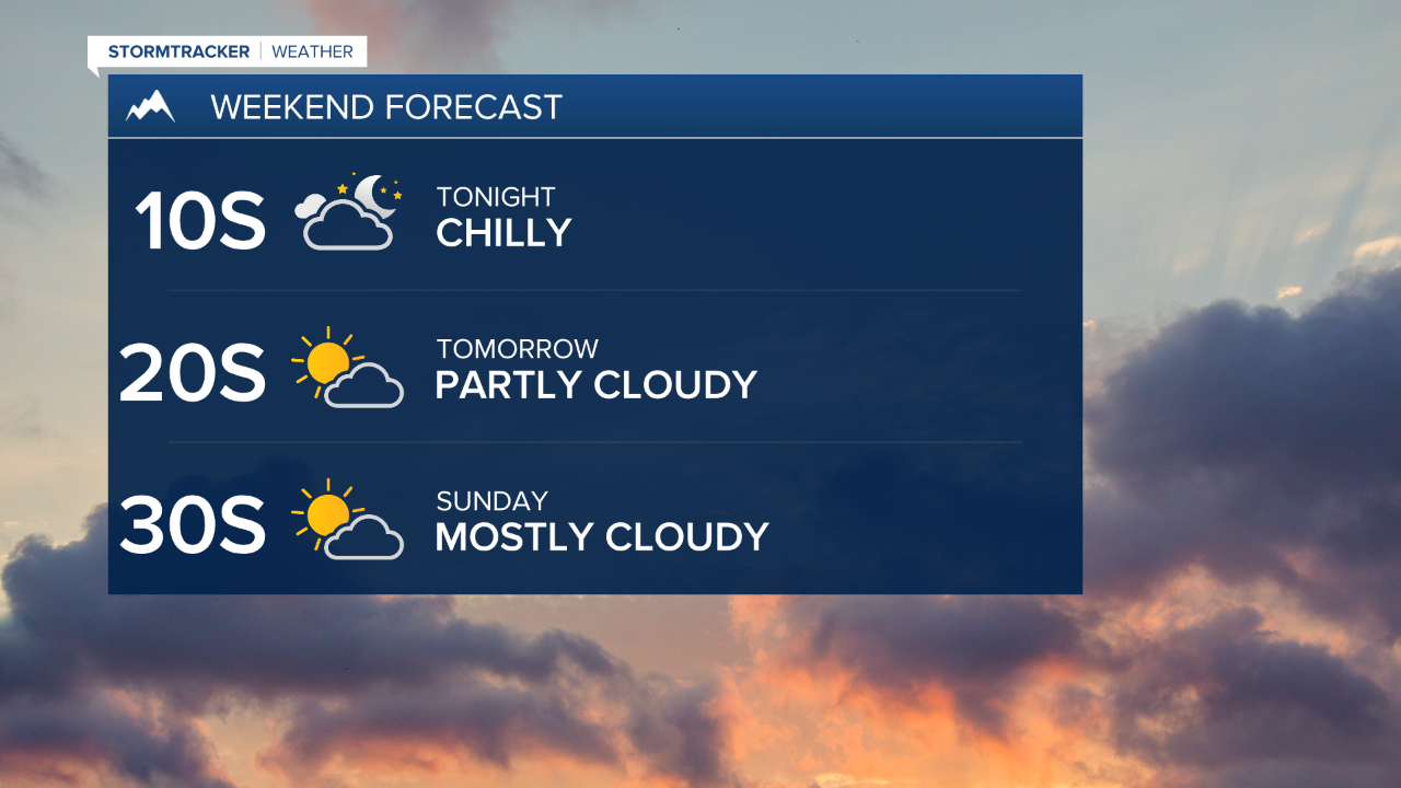 Mostly dry but cooler weekend ahead