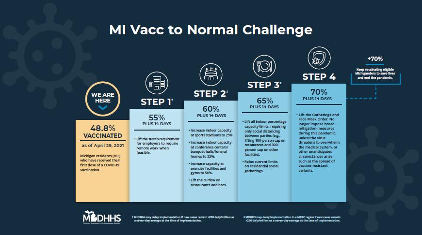 MI Vacc to Normal Challenge
