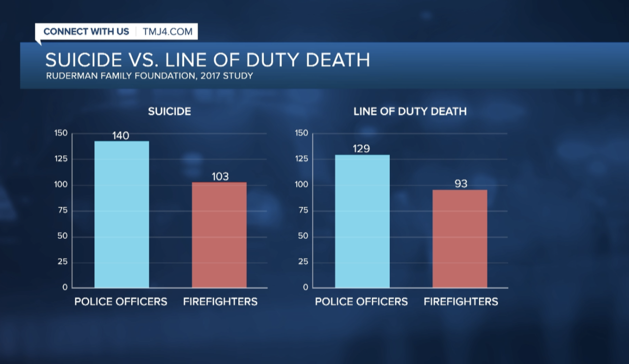 Suicide vs. Line of Duty Deaths