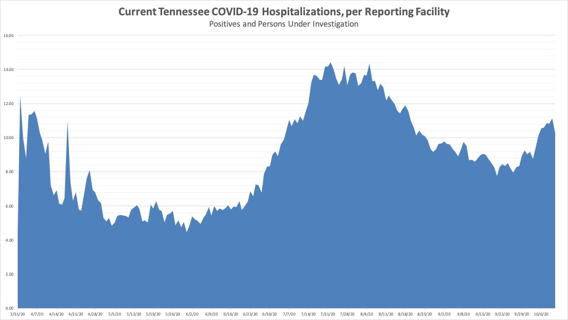 Current TN COVID19 Hospitalizations per Facility.jpg