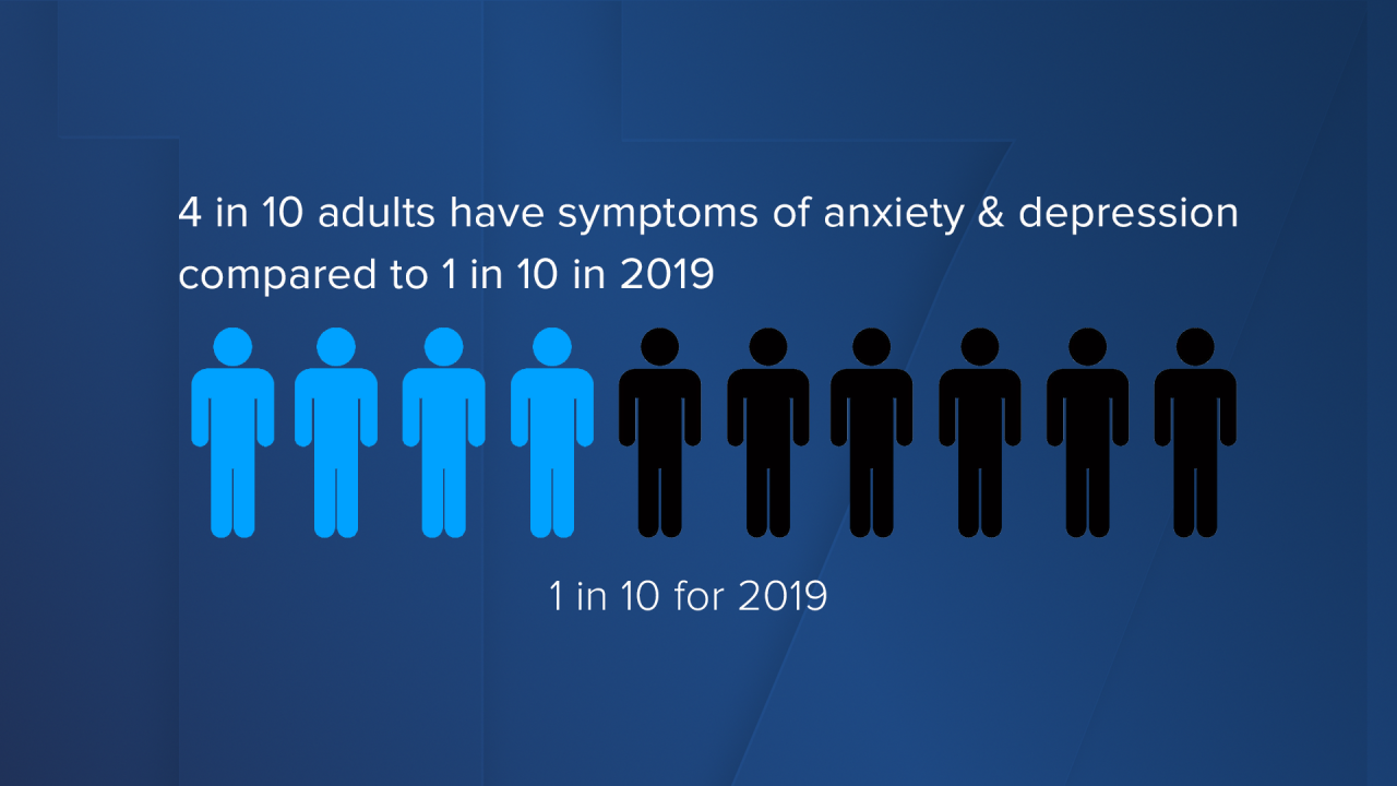 4 in 10 adults have symptoms of anxiety & depression Compared to 1 in 10 in 2019