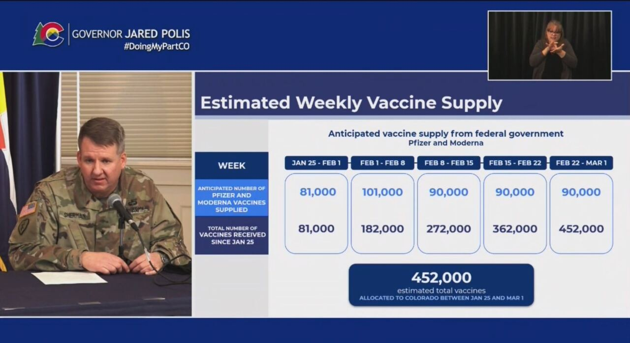 estimated vaccine supply 01/29