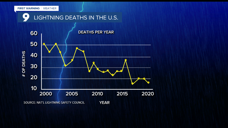 Cuy Number of Lightning Deaths Per Year Chart.png