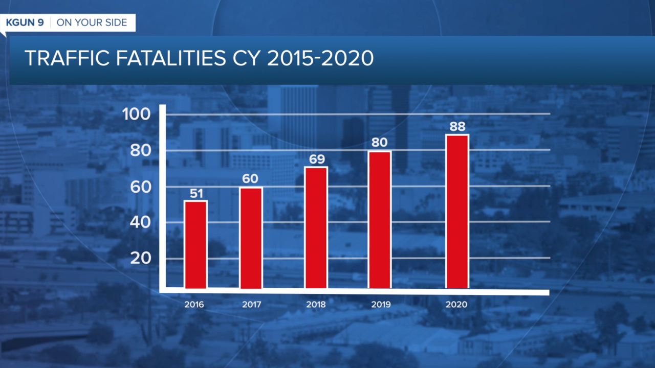 Traffic Fatalities from 2015 to 2020