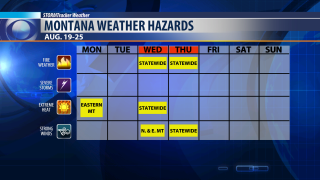 Fire weather concerns this week across Montana