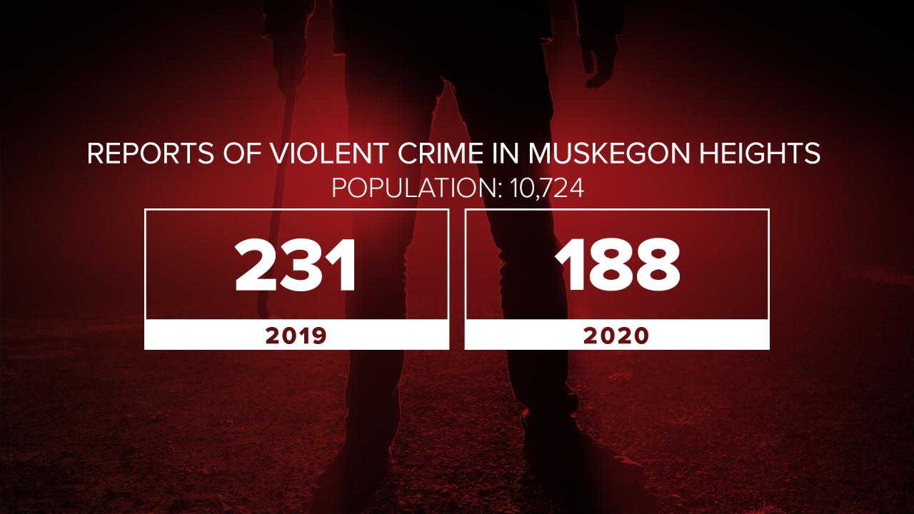 violent crime in muskegon 2020