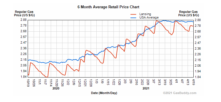 gas prices over past 6 months