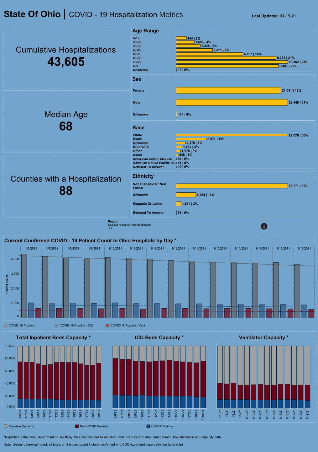 Dashboard_ Hospitalization Overview (19).png