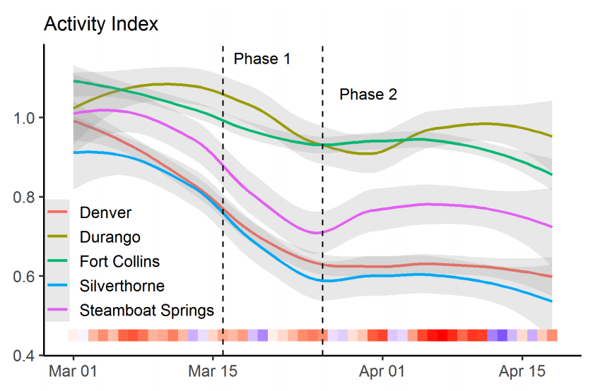 COVID 19 activity Index_Colorado State University data.png