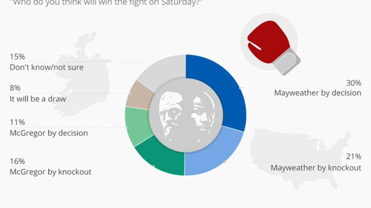 Infographic: Most people think Mayweather will beat McGregor