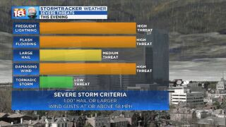 Another Round of Severe Weather Potential