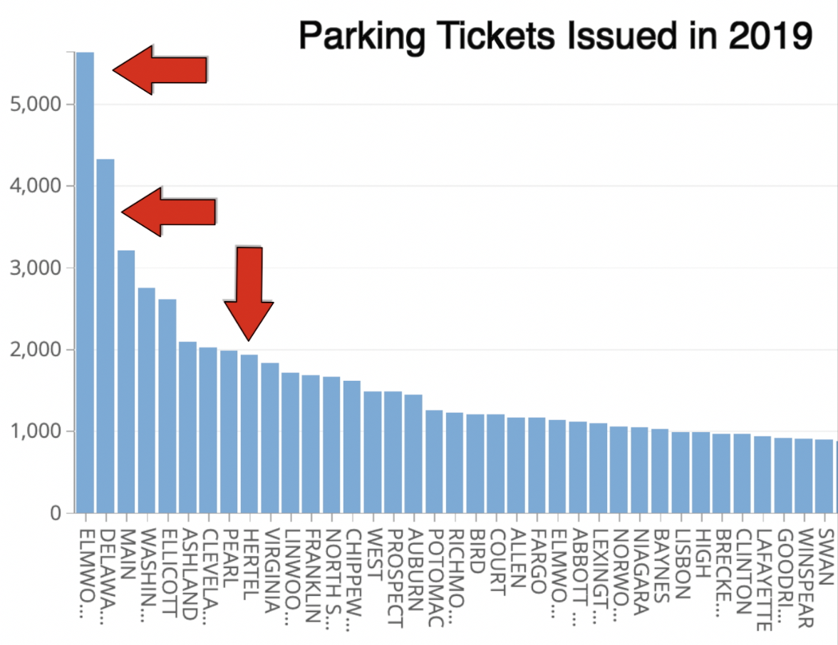 Parking Tickets Issued in 20