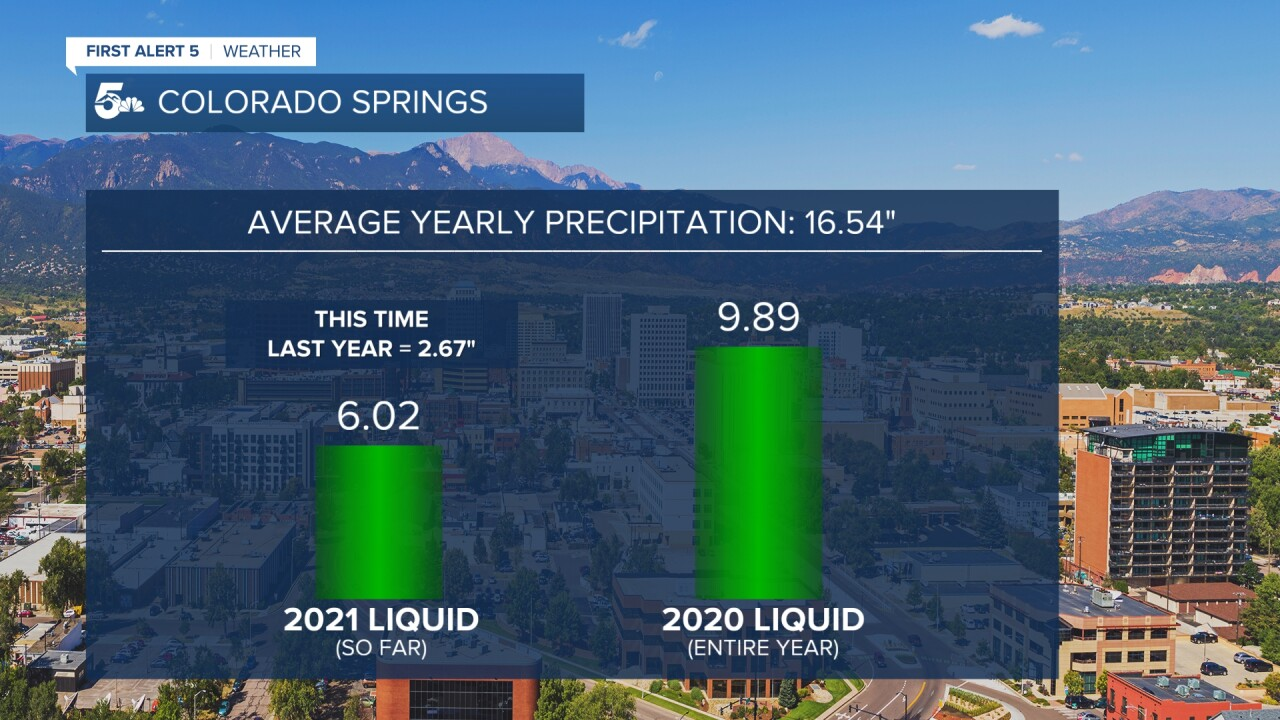 Colorado Springs Precipitation Recap