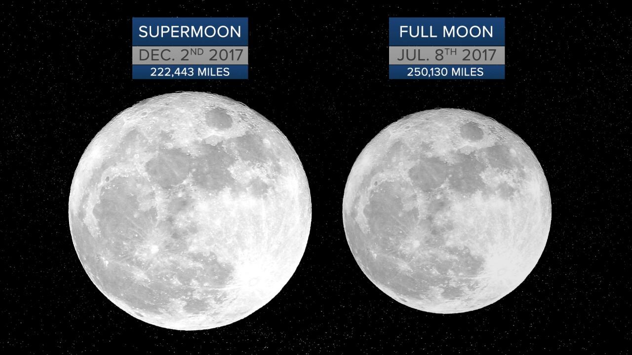 Super Moon vs Full Moon Comparison