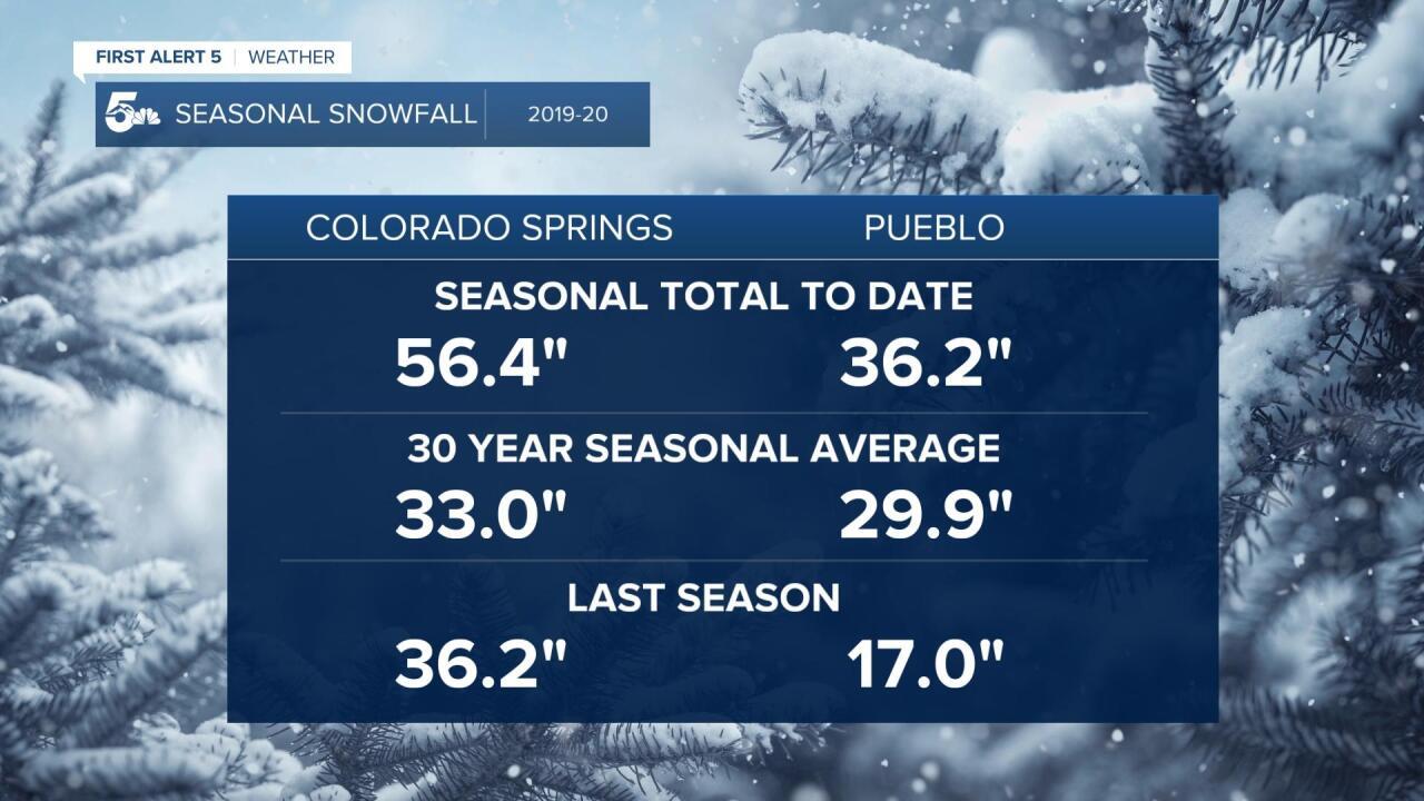 Seasonal snowfall for Southern Colorado
