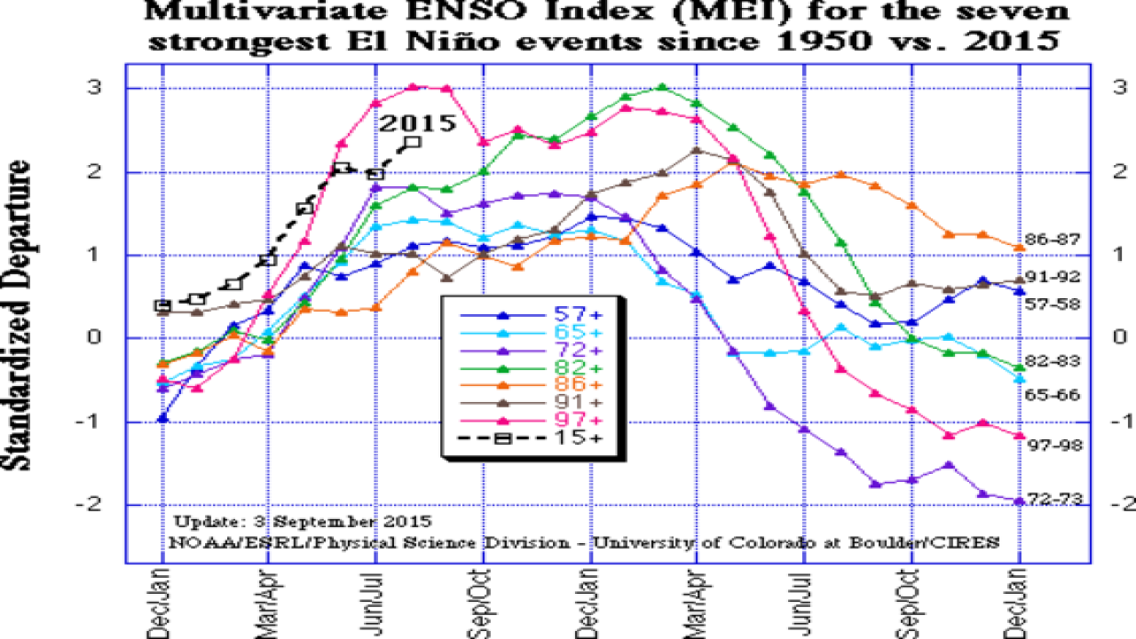 Winter Forecast and The Super El Nino