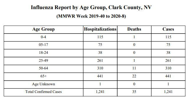 week 8 flu deaths.JPG