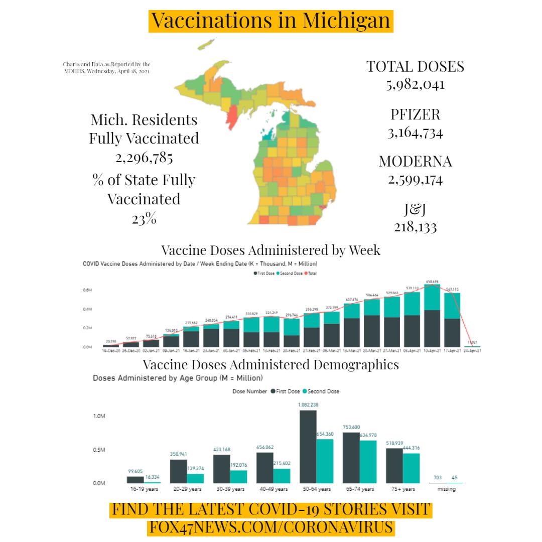 Vaccinations in Michigan