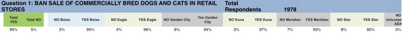 Idaho Humane Society survey results