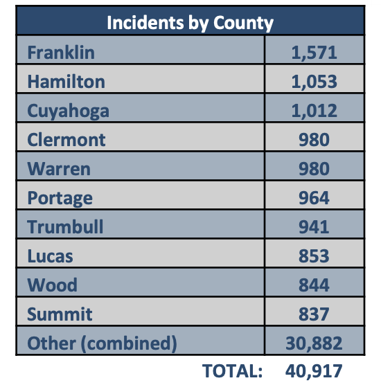OSHP July 4 statistics by county