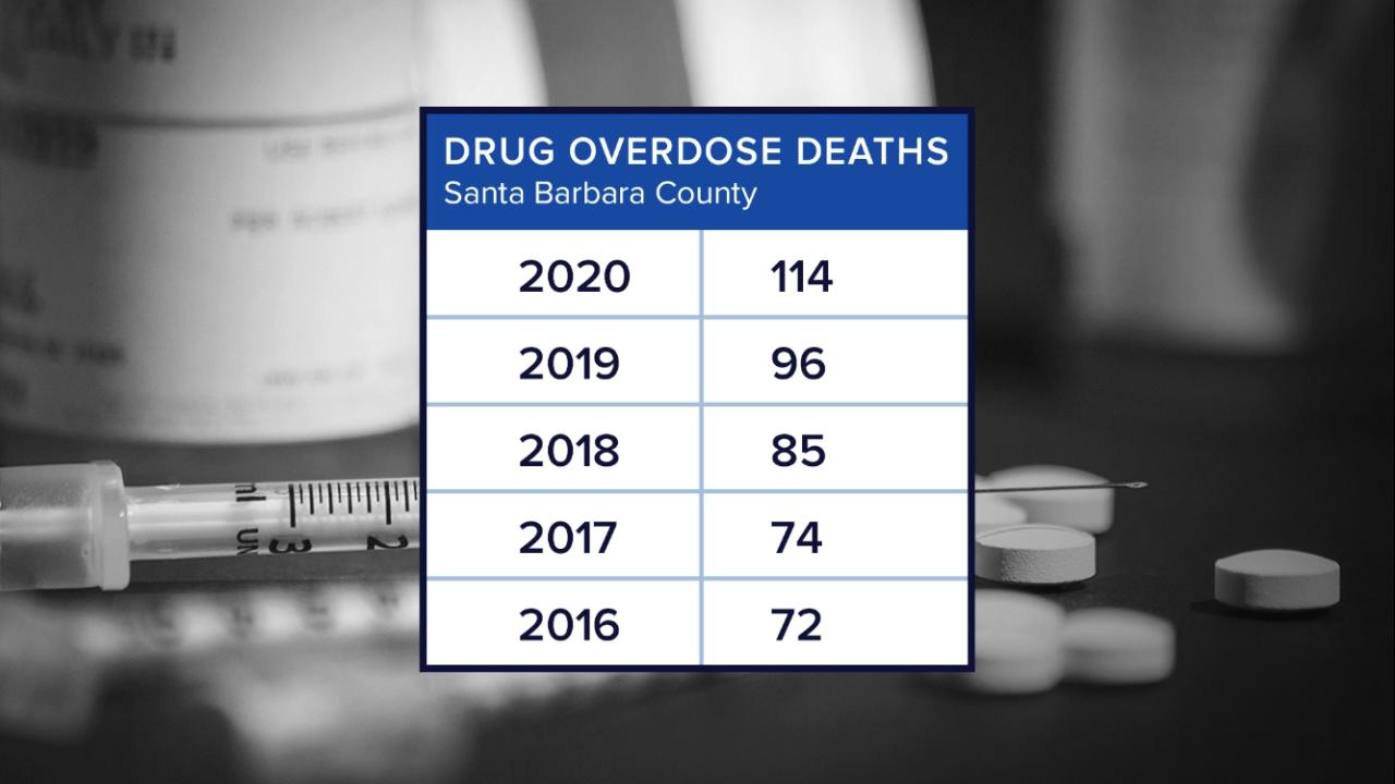 sb drug overdose.png