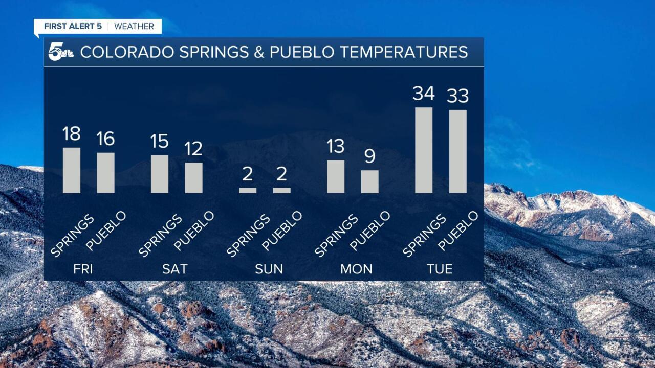 5 day forecast Colorado Springs vs Pueblo