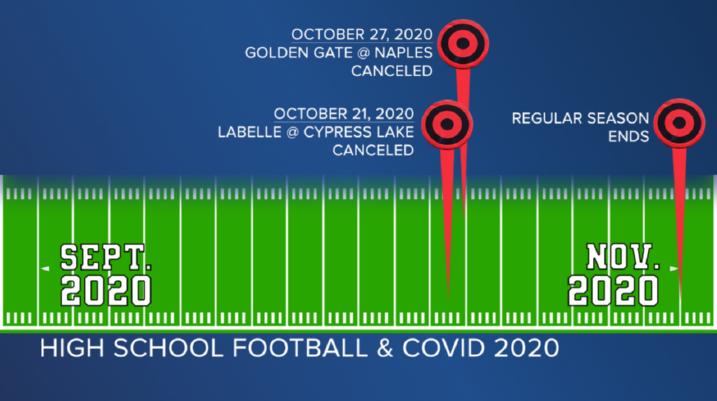 HS Football 2020