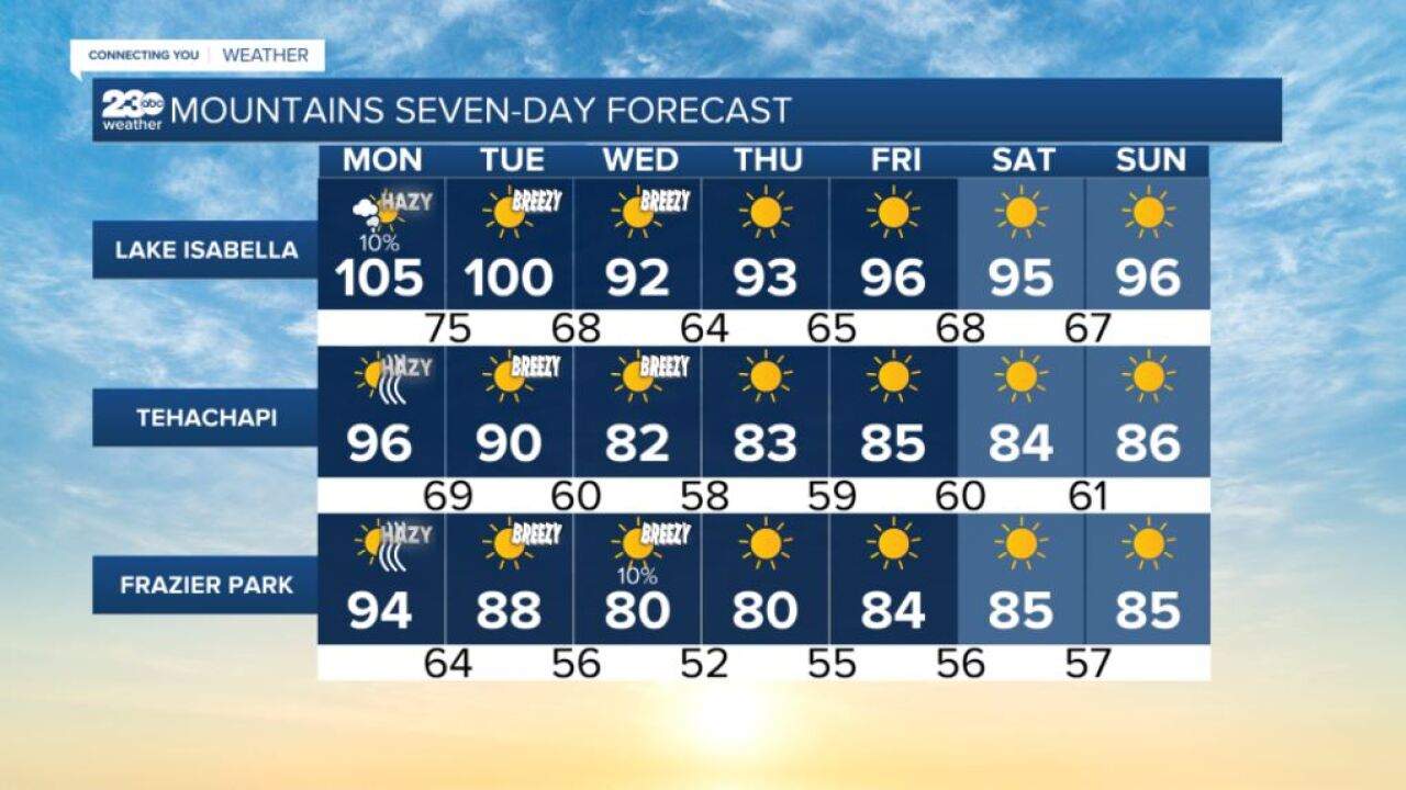 Mountains 7-day forecasts 8/16/2021