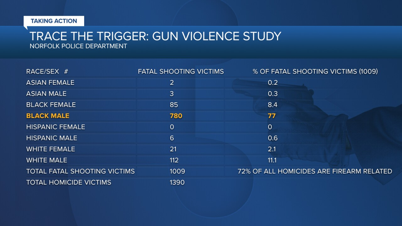 Trace the Trigger gun violence data.png