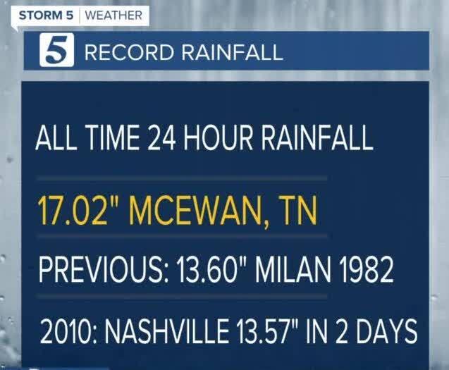mcewan rainfall record