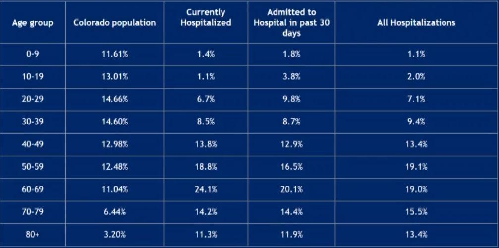 Polis - hospitalization percentages 10/9