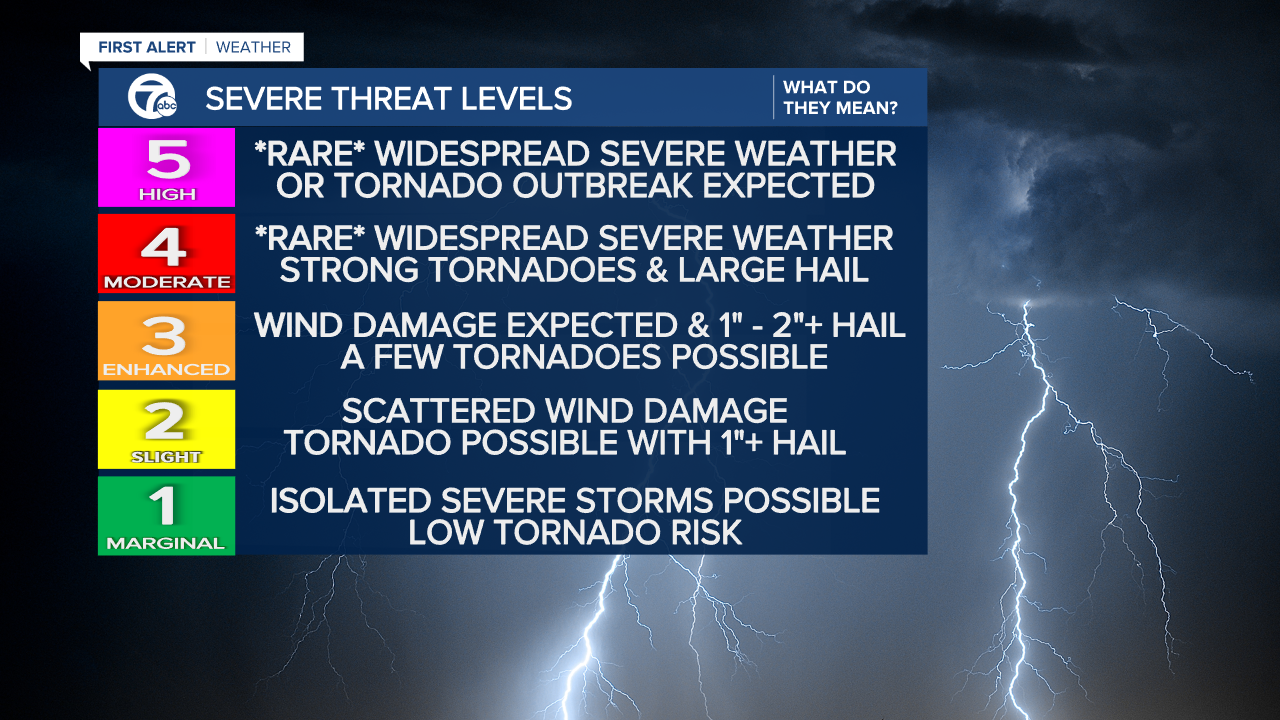 Severe Threat Level Explainer - Mike.png
