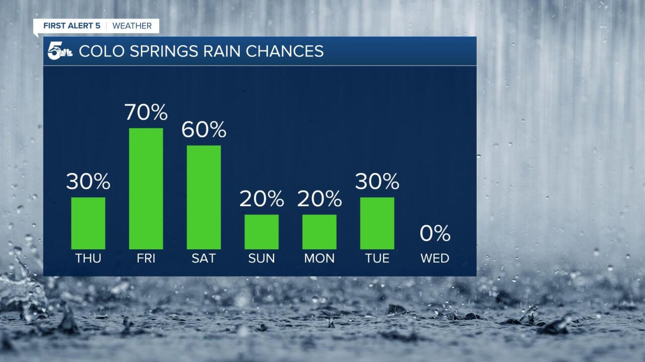 Colorado Springs rain chances