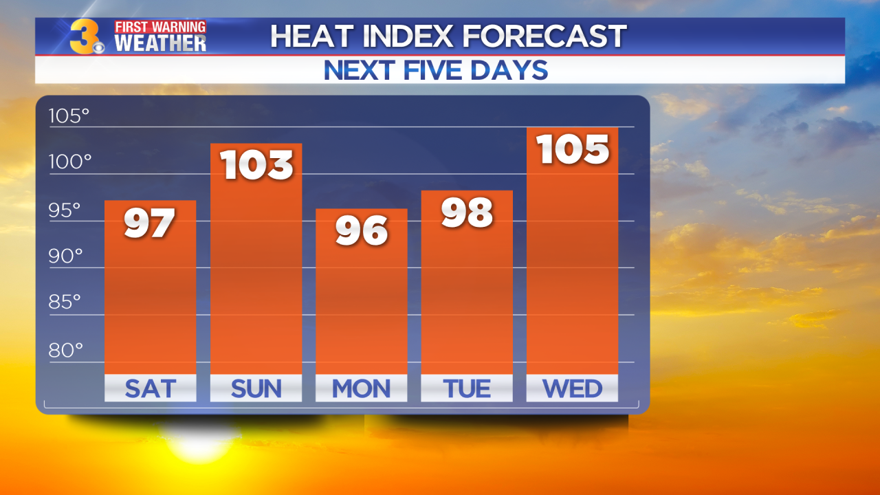 Patrick's First Warning Forecast: Hottest (feeling) week of the year coming